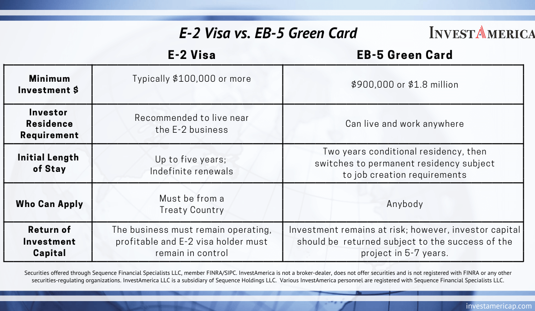 E-2 Visa vs. EB-5 Green Card Comparison Chart